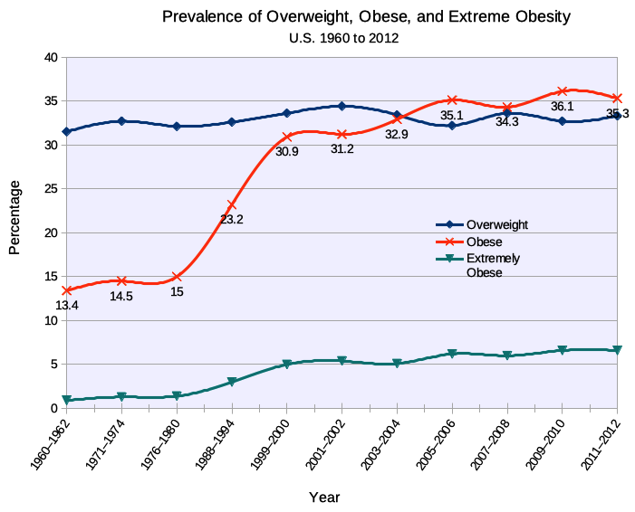 Obesity in the U.S. has risen from 13.4% in 1960 to 35% in 2012