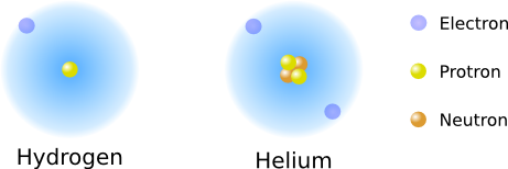 Arrangement of Hydrogen and Helium.