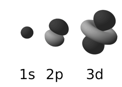 Examples of atomic orbitals
