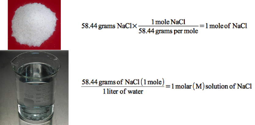 Conversion of grams to moles to molarity.