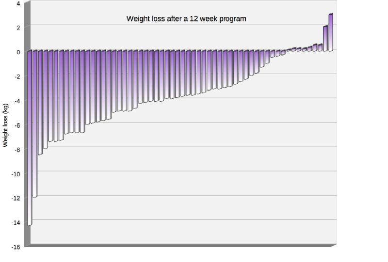 Weight loss of individuals in a twelve-week weight reduction program.