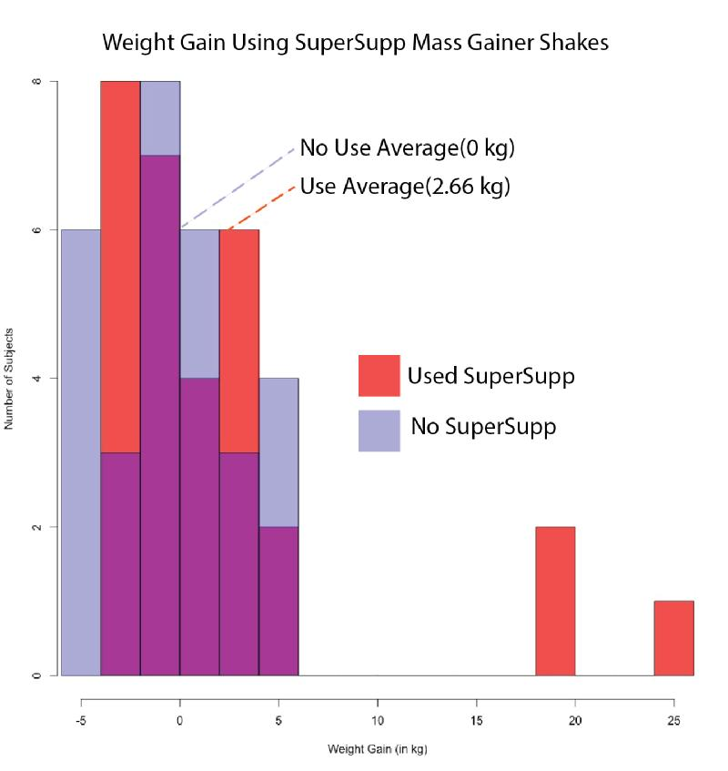 Super Supp and Weight Gain
