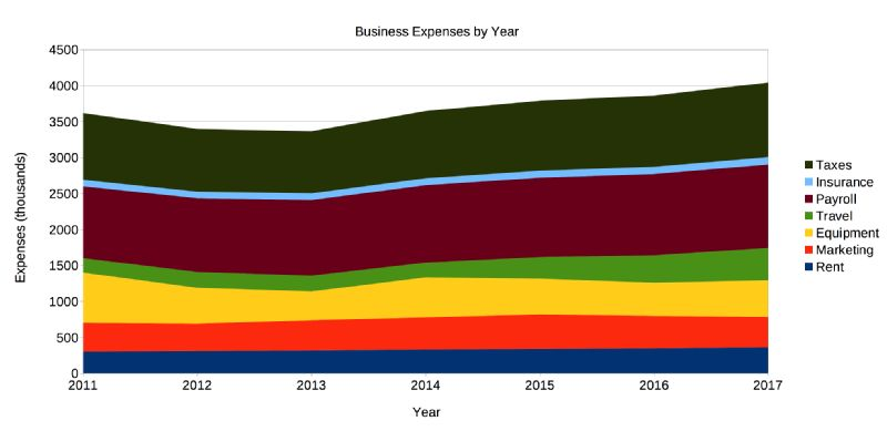 Increase in business expenses by year. 2011-2017.