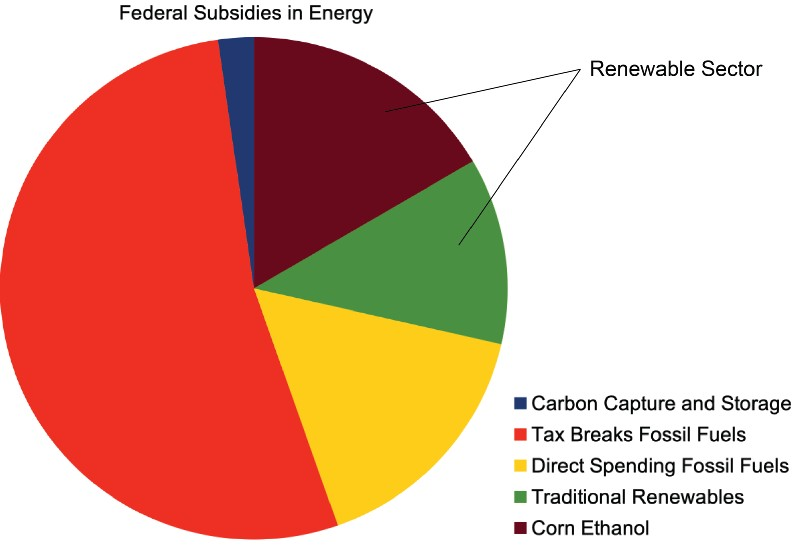 Federal spending on energy.